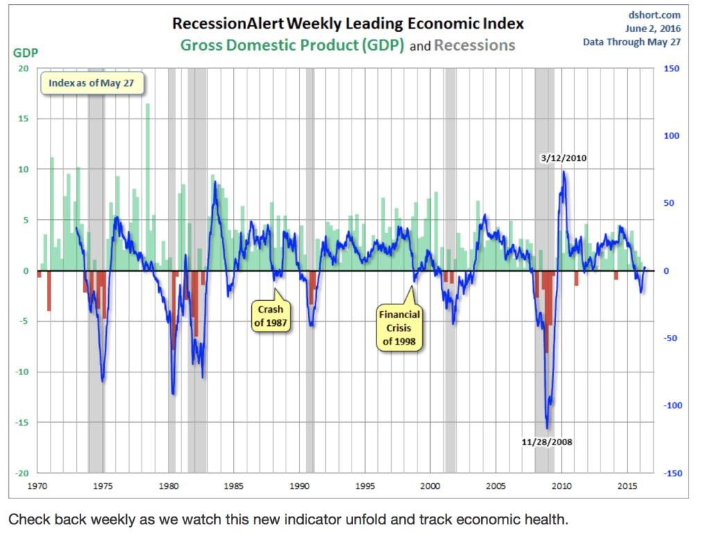 ECRI leading indicator