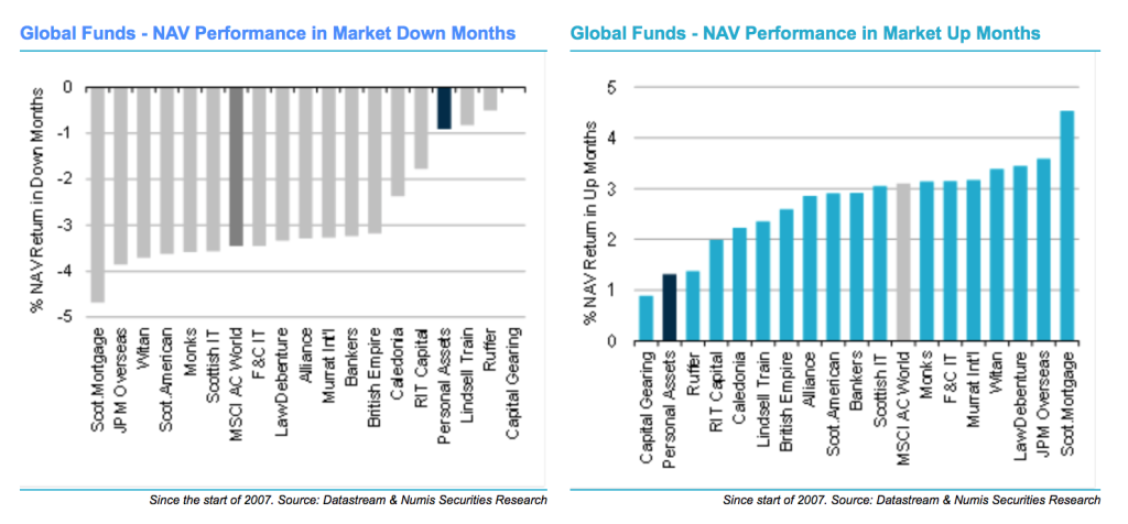 Funds in up-down markets May 2016