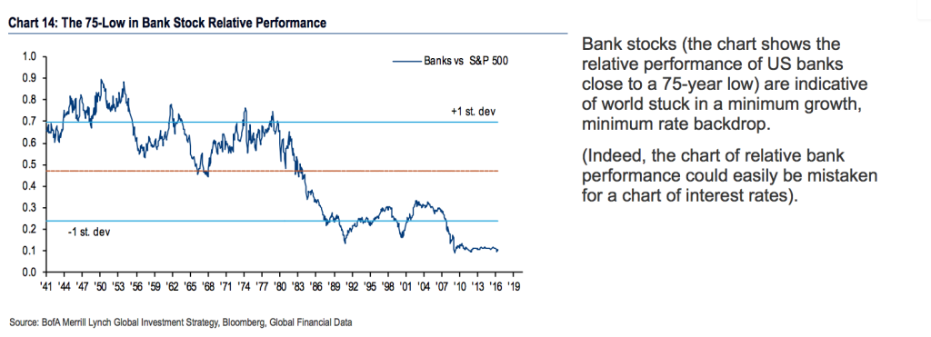 Bank shares relative performance