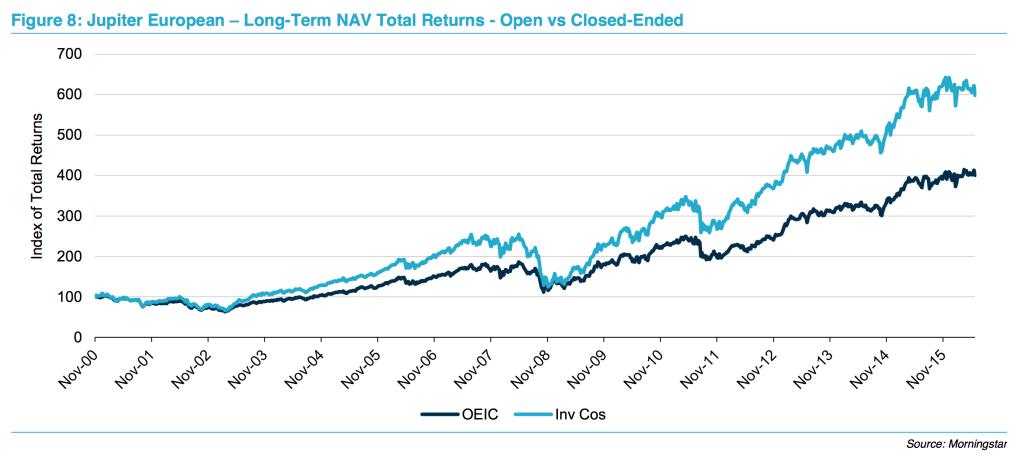 JEO vs JE open-ended fund